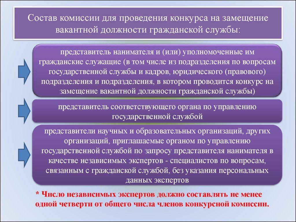 Проведение конкурса на вакантные должности государственной гражданской службы