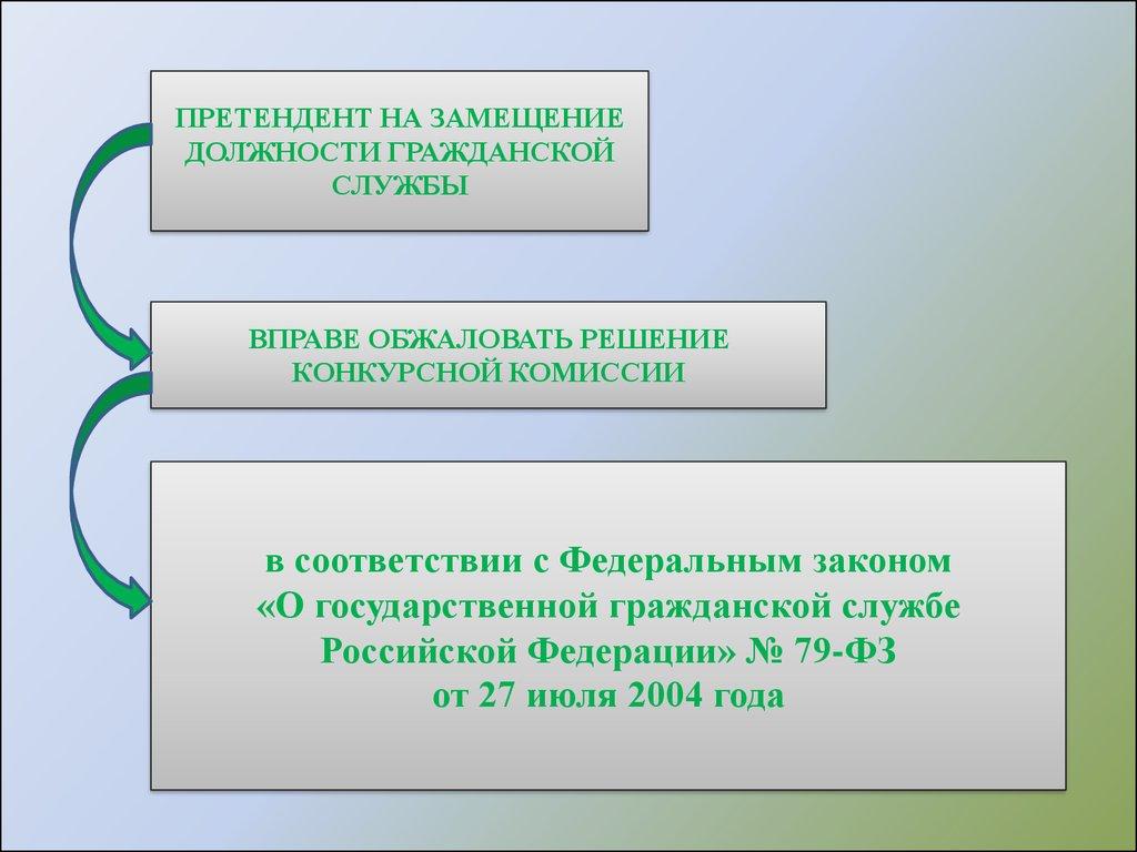 Конкурсы для замещения должностей государственной гражданской службы