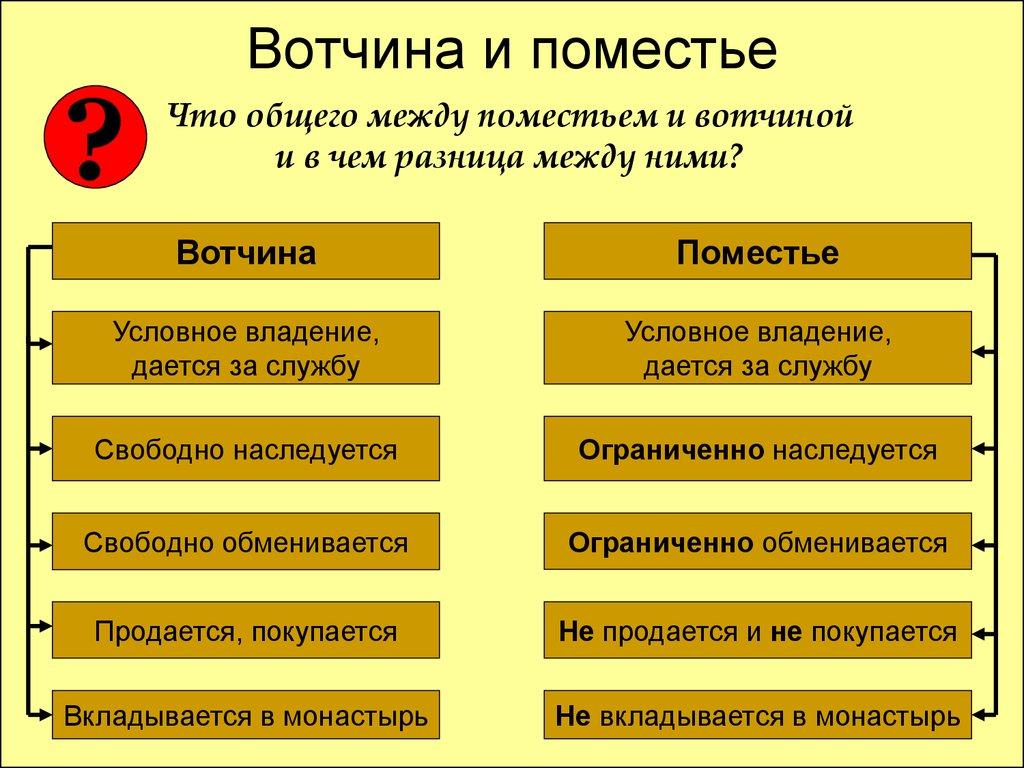 Уравнен статус вотчины и поместья