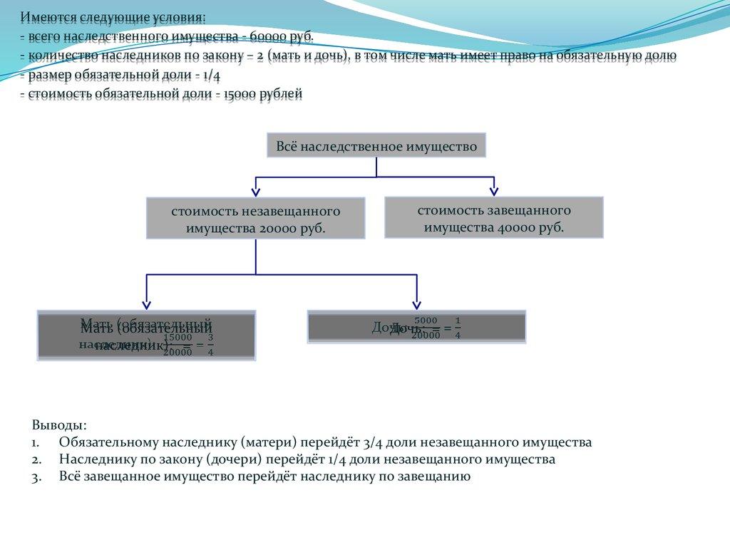 Гражданский РФ), (ГК часть Приобретение наследства, кодекс третья