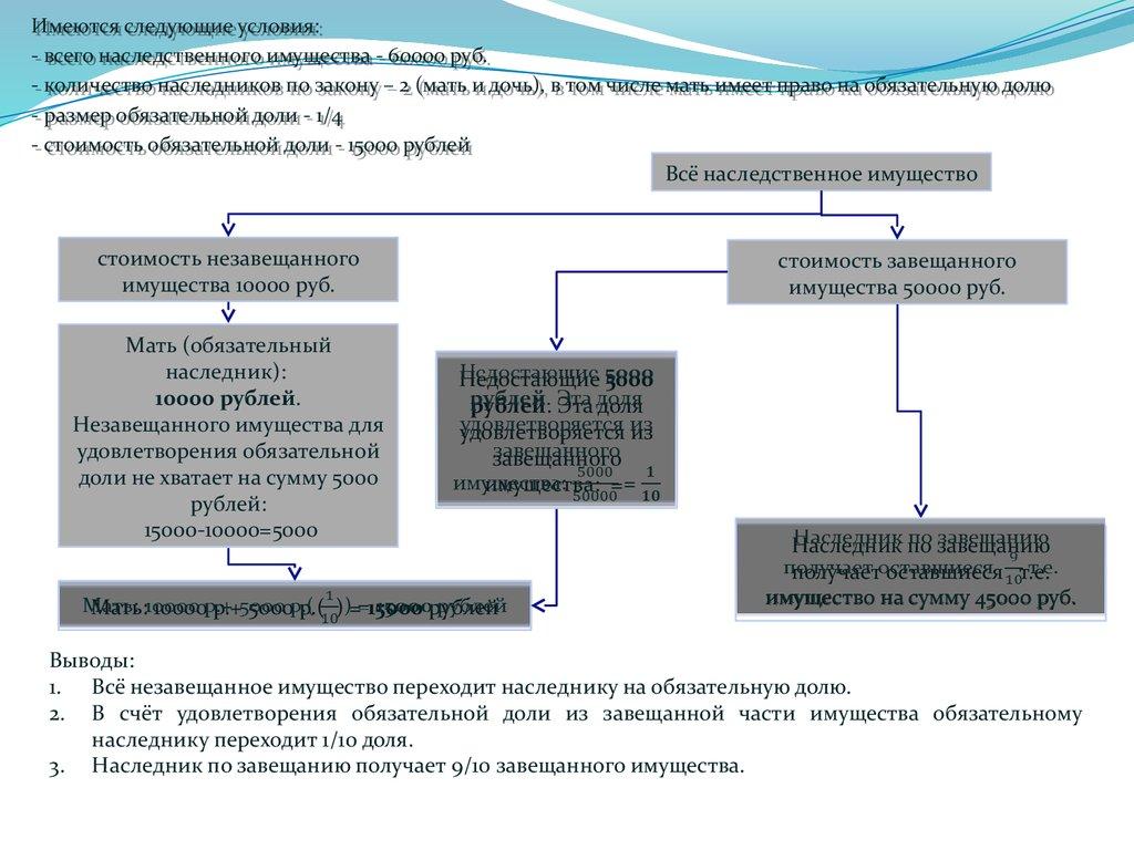 Пунктом 1 статьи 1149 Гражданского кодекса Российской Федерации определено,  что обязательная доля в наследстве определяется в размере не менее 1/2 доли  от ...
