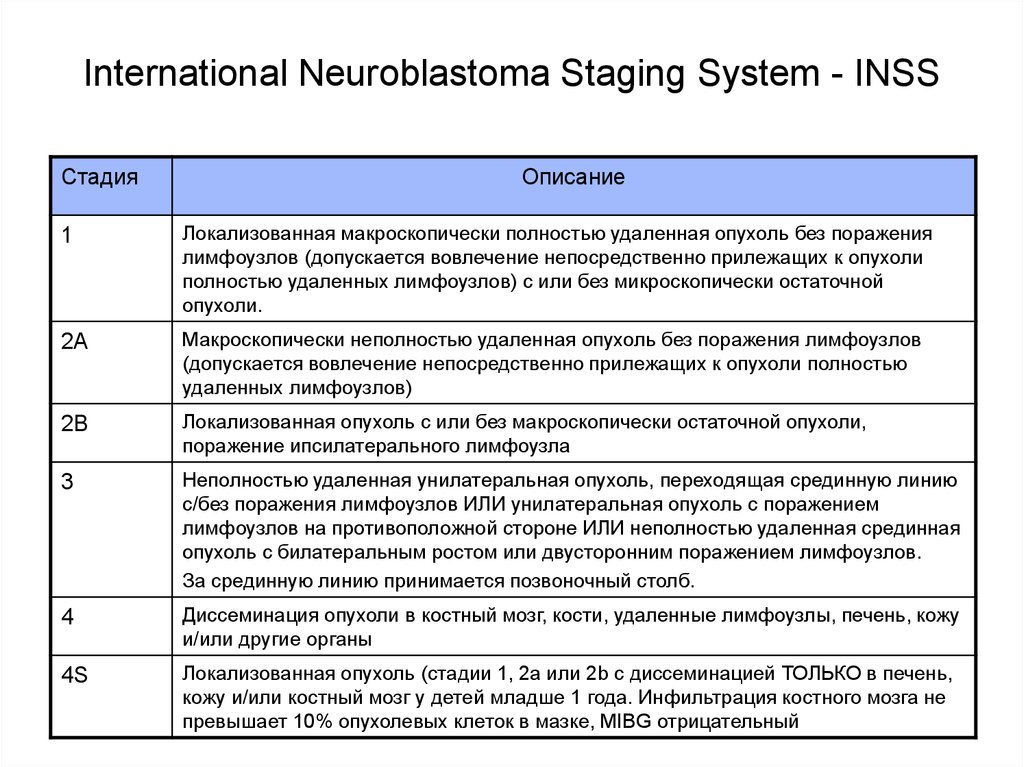 International Neuroblastoma Staging System - INSS