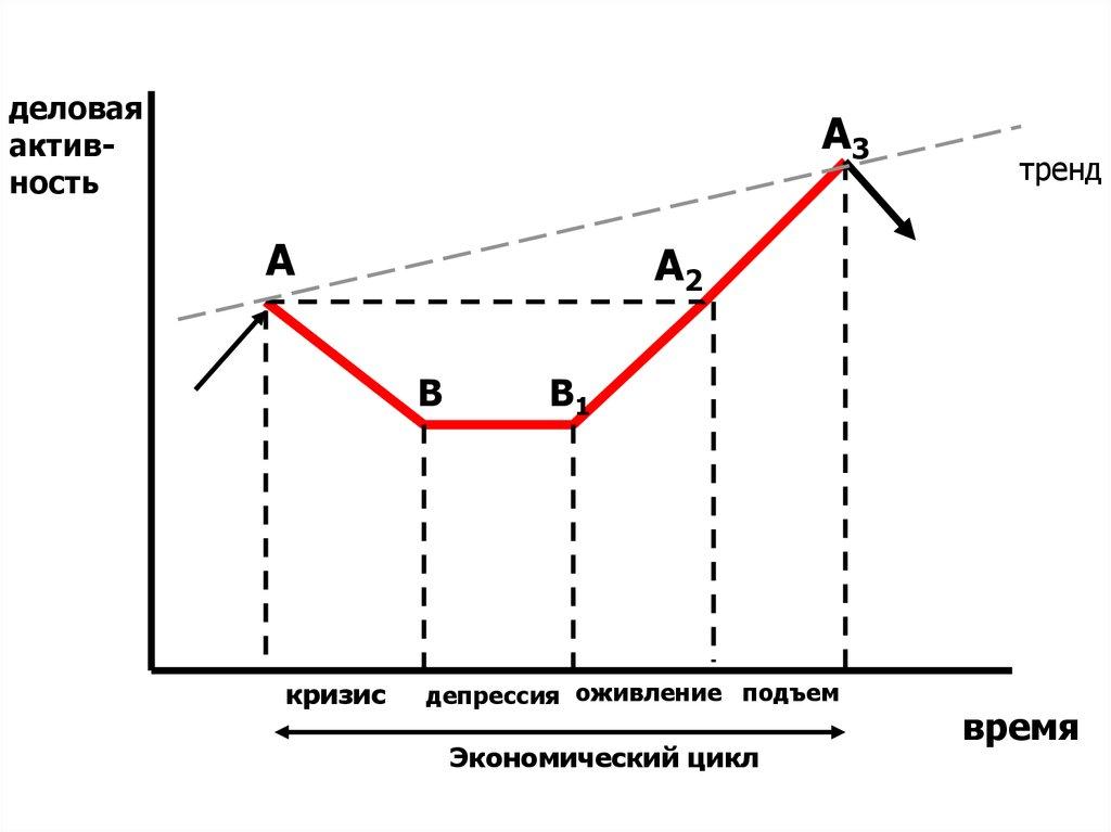 Кризис депрессия оживление подъем