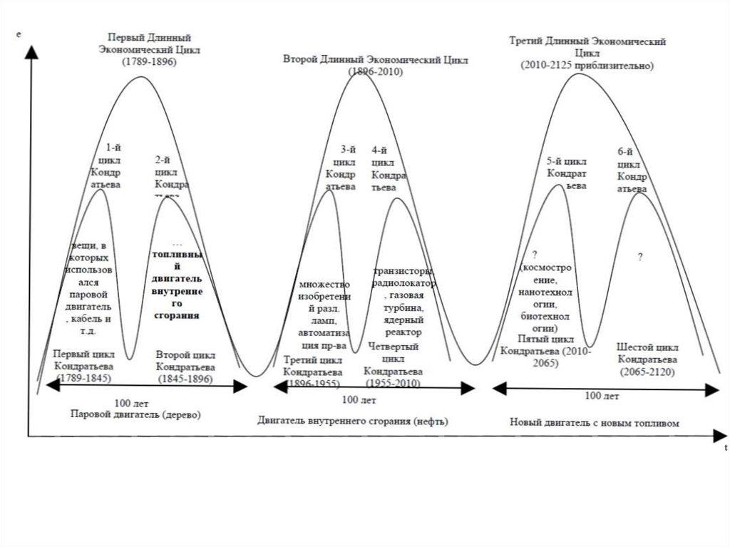 Цикл кондратьева связаны с