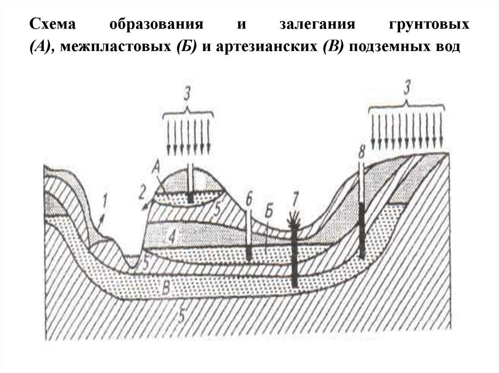 Схемы залегания грунтов