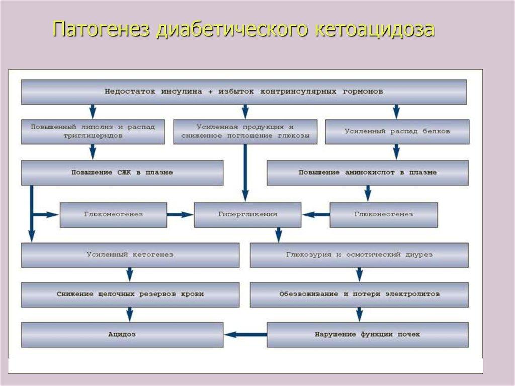 Таблетки от артериального давления при диабете