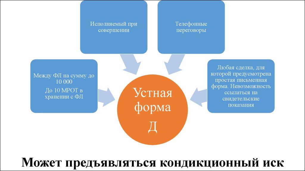 Вербальный контракт - устный договор