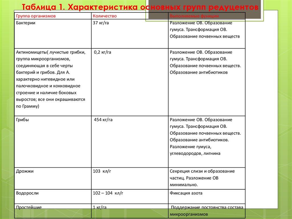 таблица характеристик аккумуляторов