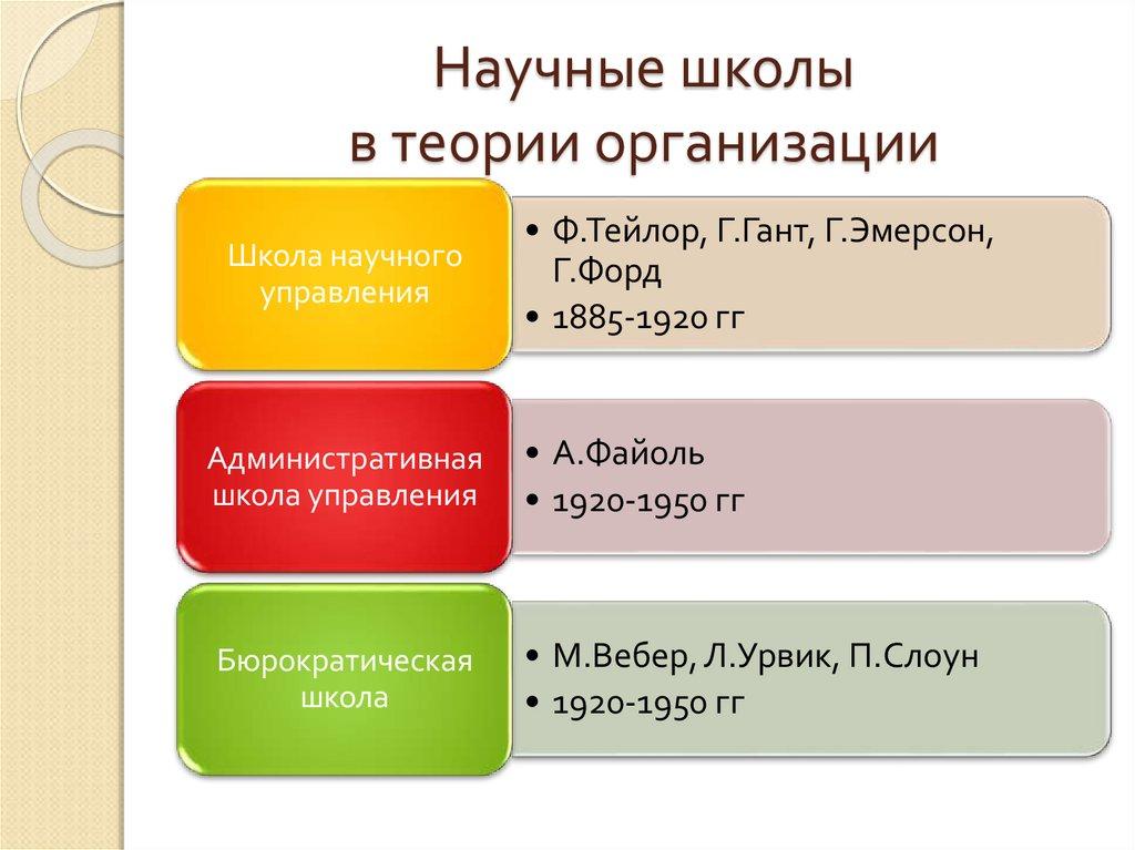 Теория человеческих отношений м. фоллет э. мэйо