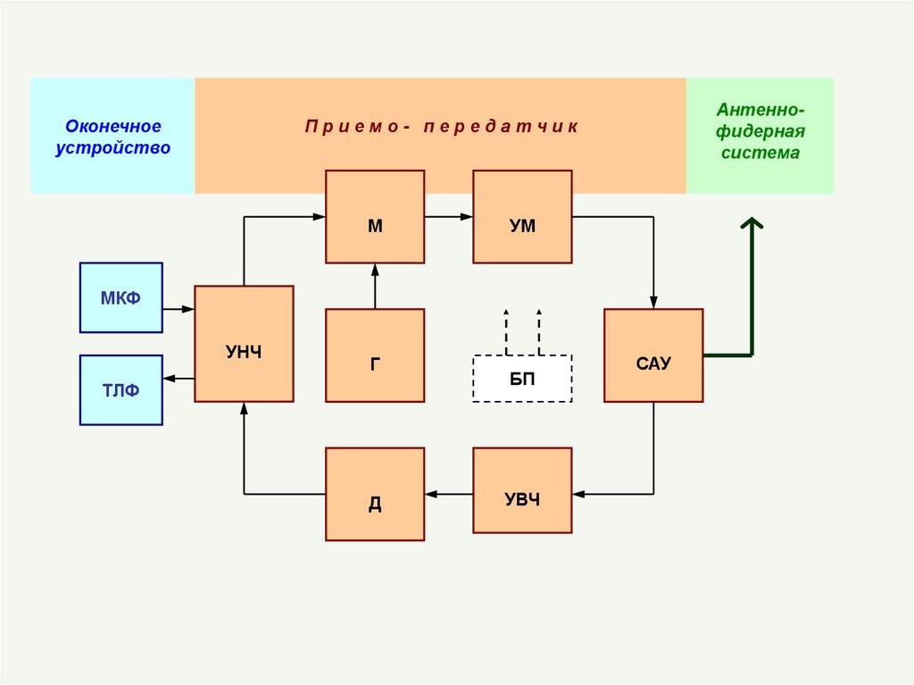 Современные радиостанции и состояние радиорынка  allRefsnet
