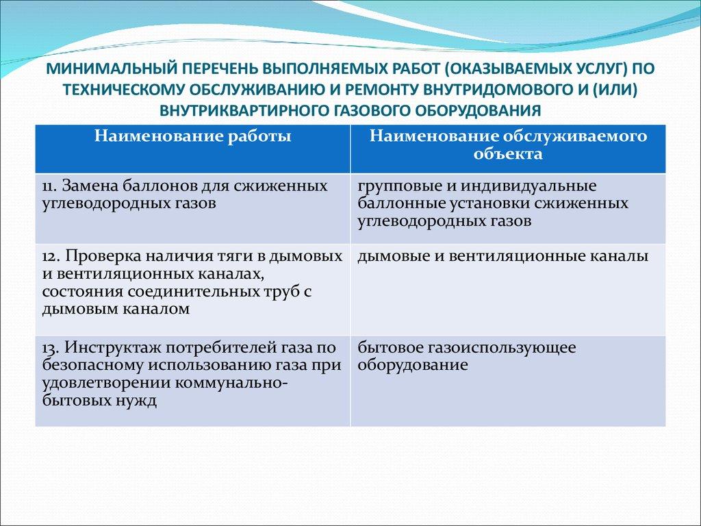 минимальный перечень работ и услуг по содержанию мкд 2013 образец