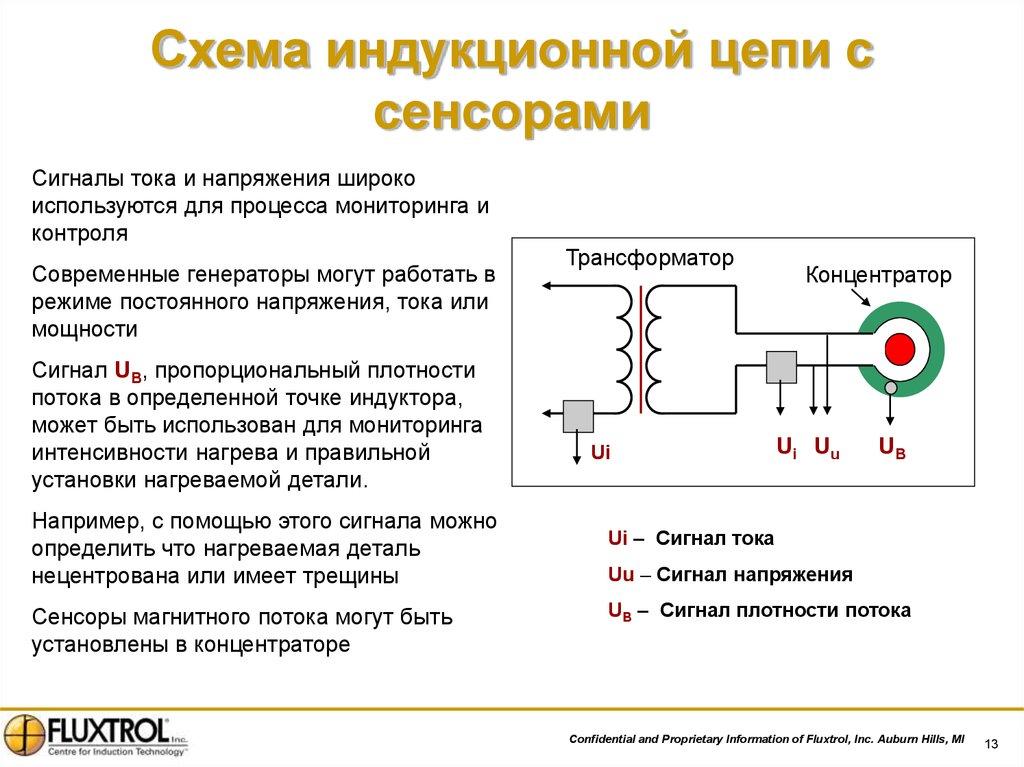 Основы теории индукционного нагрева - презентация онлайн