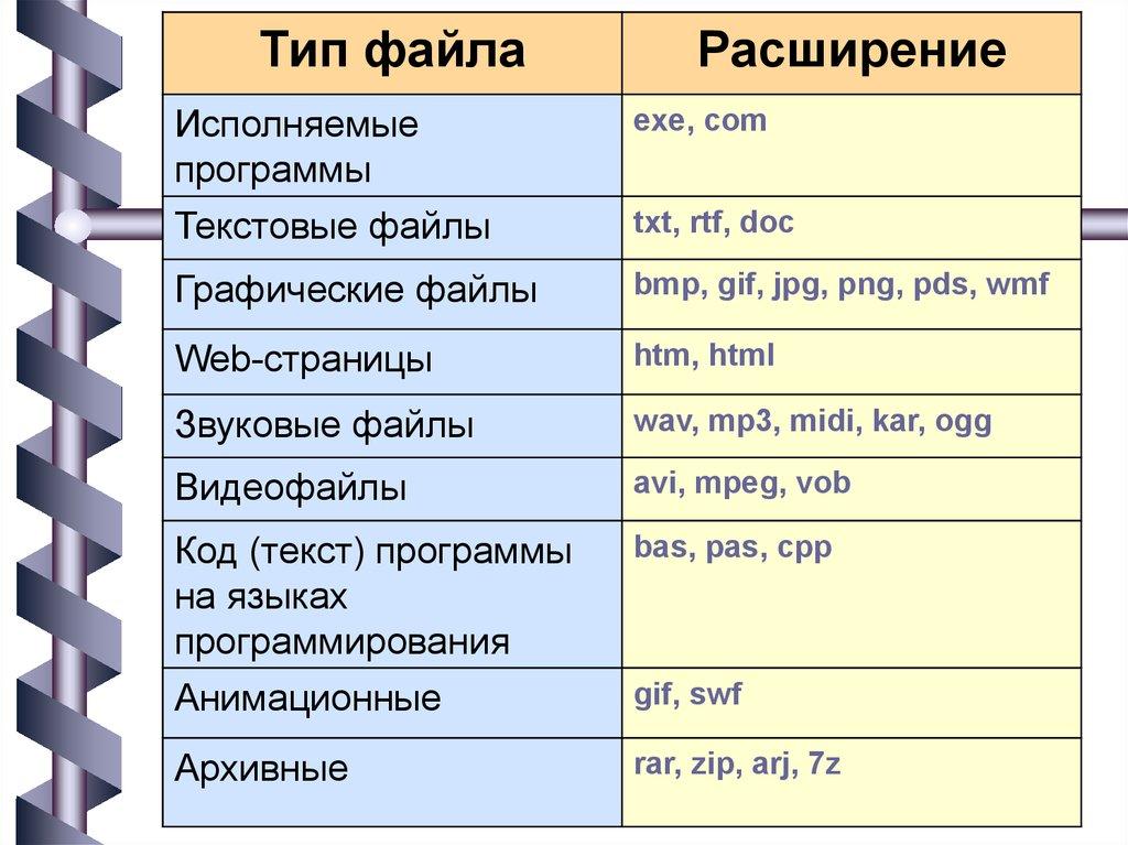 Программа для расширения doc