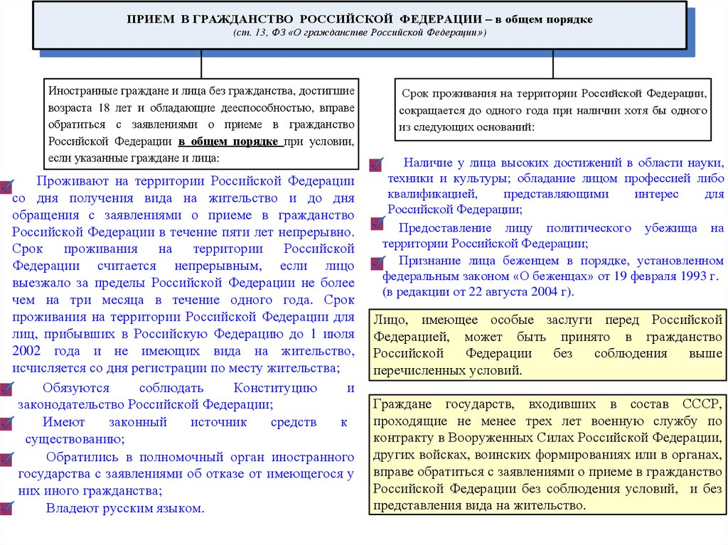 некотором Закон о гражданстве российской федерации о упрощеном гражданстве 2017 года если приняли
