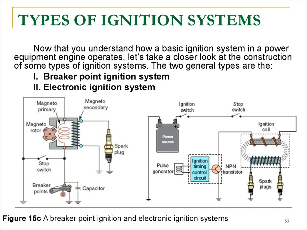 Internal  U0441ombustion Engine  Ignition Systems