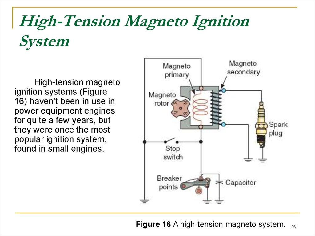 internal sombustion engine ignition systems prezentatsiya