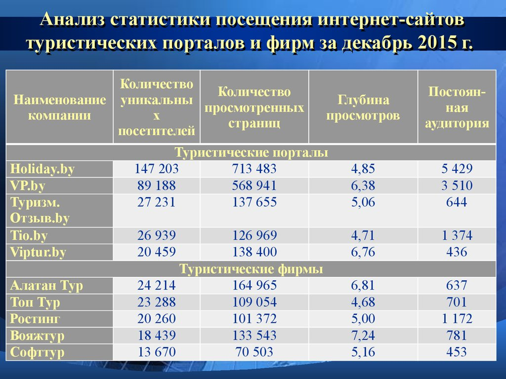 анализ туристических фирм таблица
