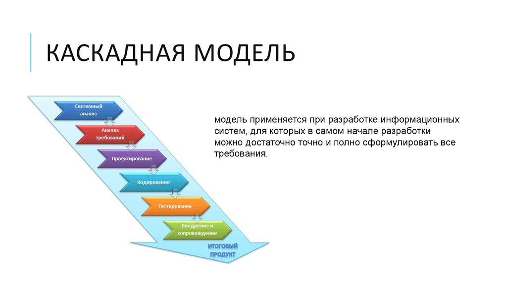 технологии анализа бизнес-процессов