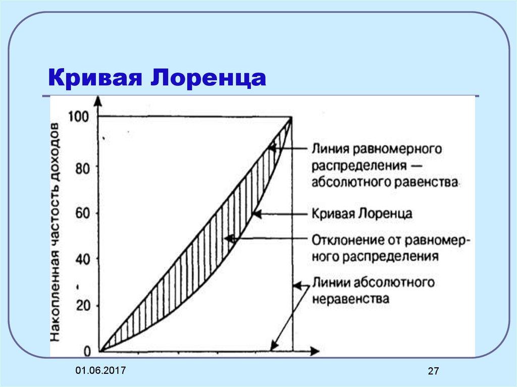 Реферат Экономика Распределение доходов Распределение и доходы реферат