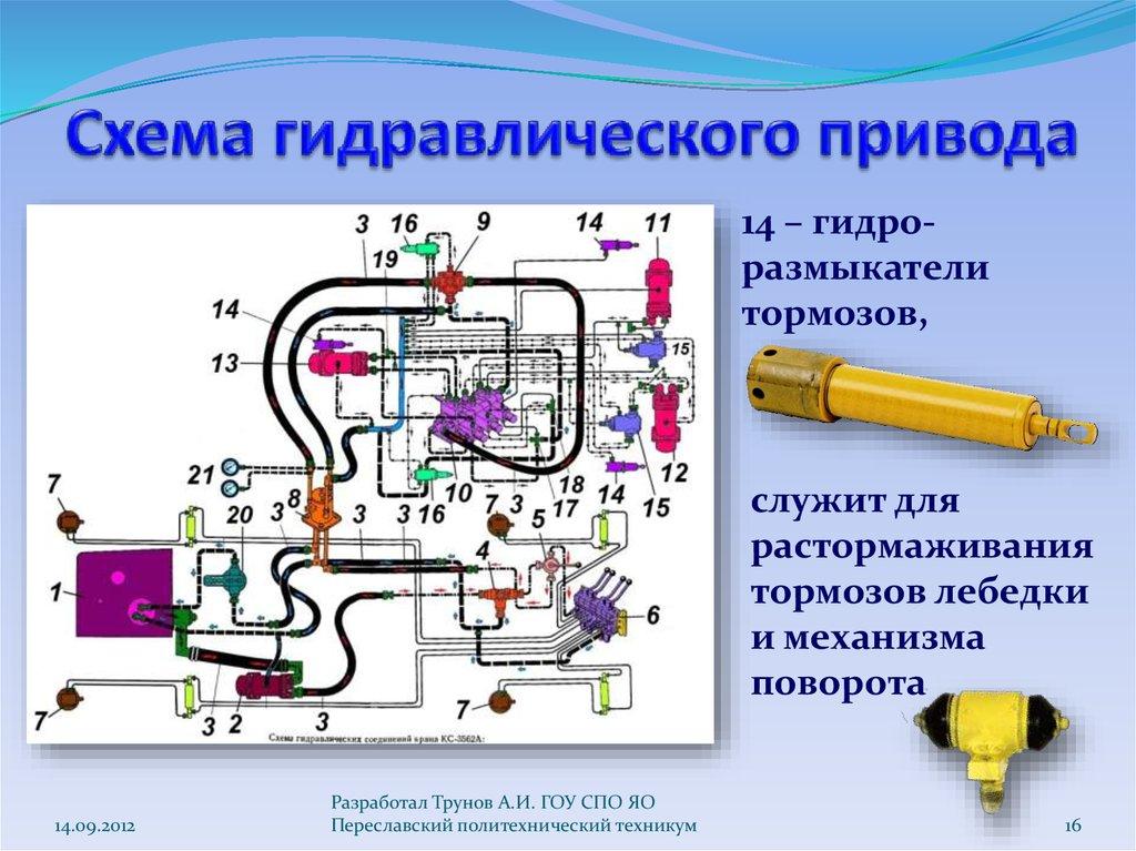 Функциональная схема гидравлическим следящим приводом
