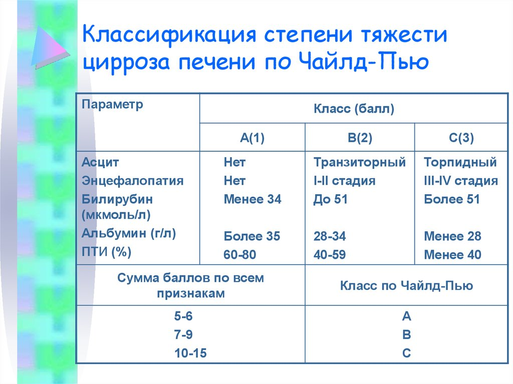 Диета Фиброза 4