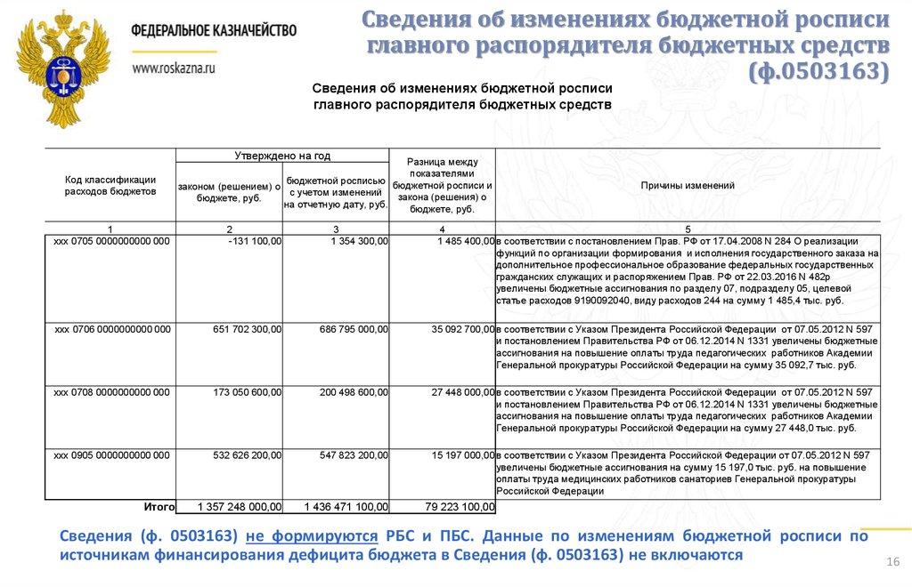 БК РФ Статья 217. Сводная бюджетная роспись / КонсультантПлюс
