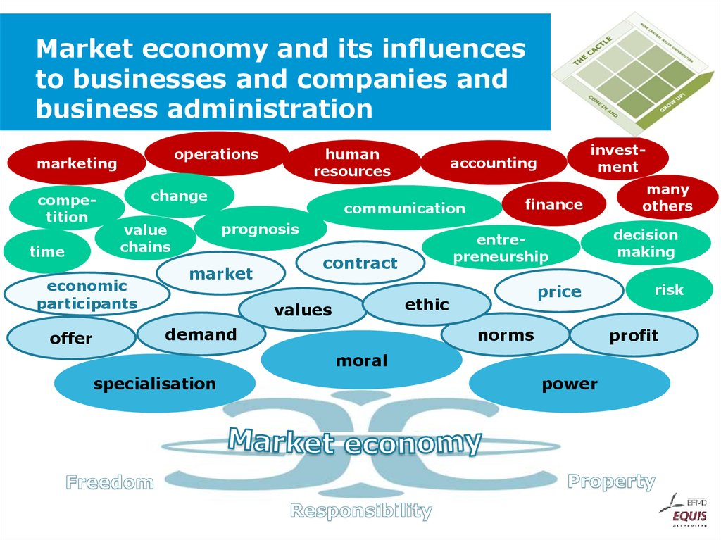 business influences on operations Defining operations management every business is managed through multiple the design and management of operations strongly influence how much material.