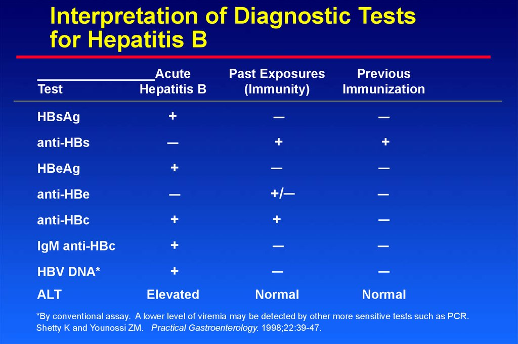 Interpretation Of Diagnostic Tests For Hepatitis B  Test