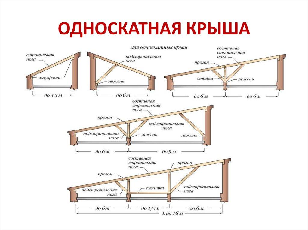 Односкатная крыша каркасного дома своими руками 98