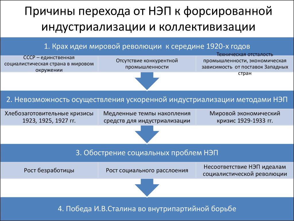 Сталинская модернизация ссср ликвидация неграмотности