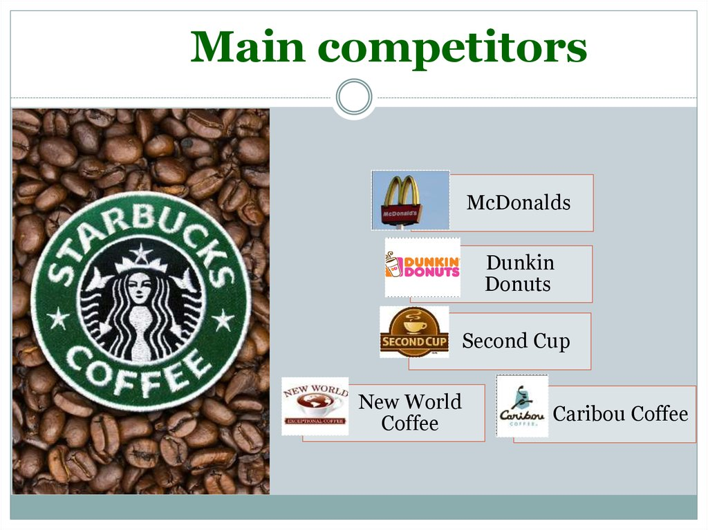 competitor of starbucks In 2003, after struggling with fierce local competition, starbucks, along with its partner delek group of israel, closed all six of its locations in israel.