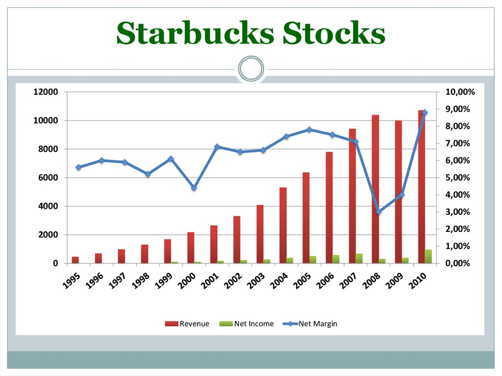Starbucks Stocks