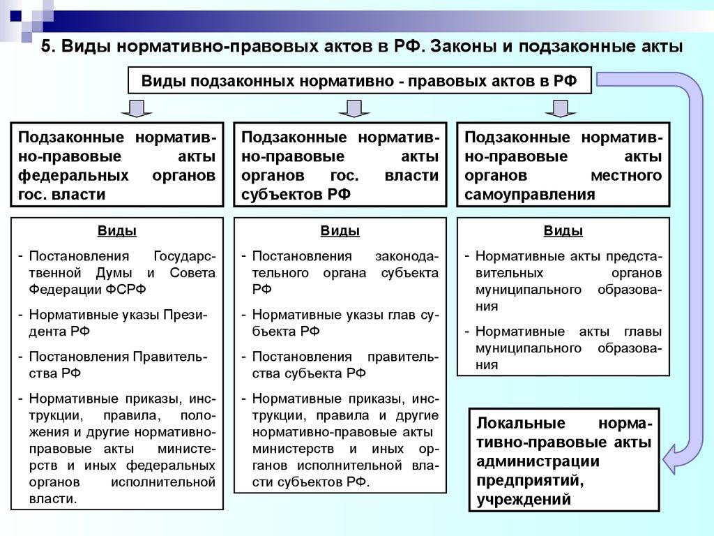 шпаргалка классификация нормативно-правовых актов.