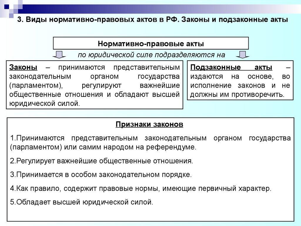 Закон И Подзаконный Акт Шпаргалка