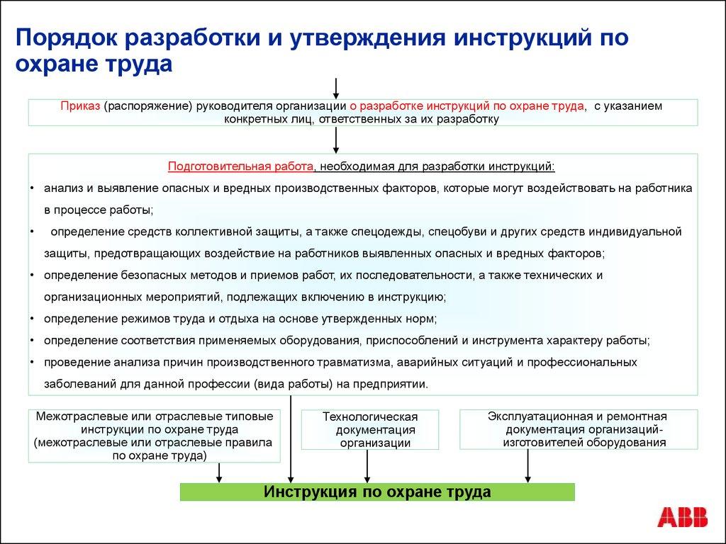 Порядок разработка и утверждение инструкций по охране труда