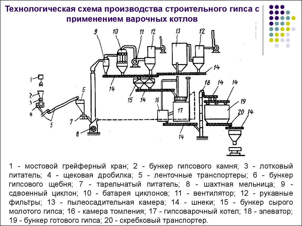 Схема производство кислотоупорного цемента
