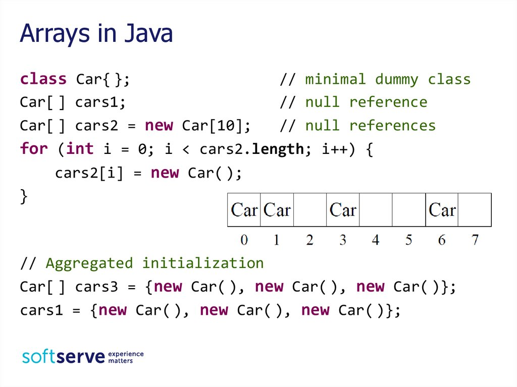 Arrays in Java