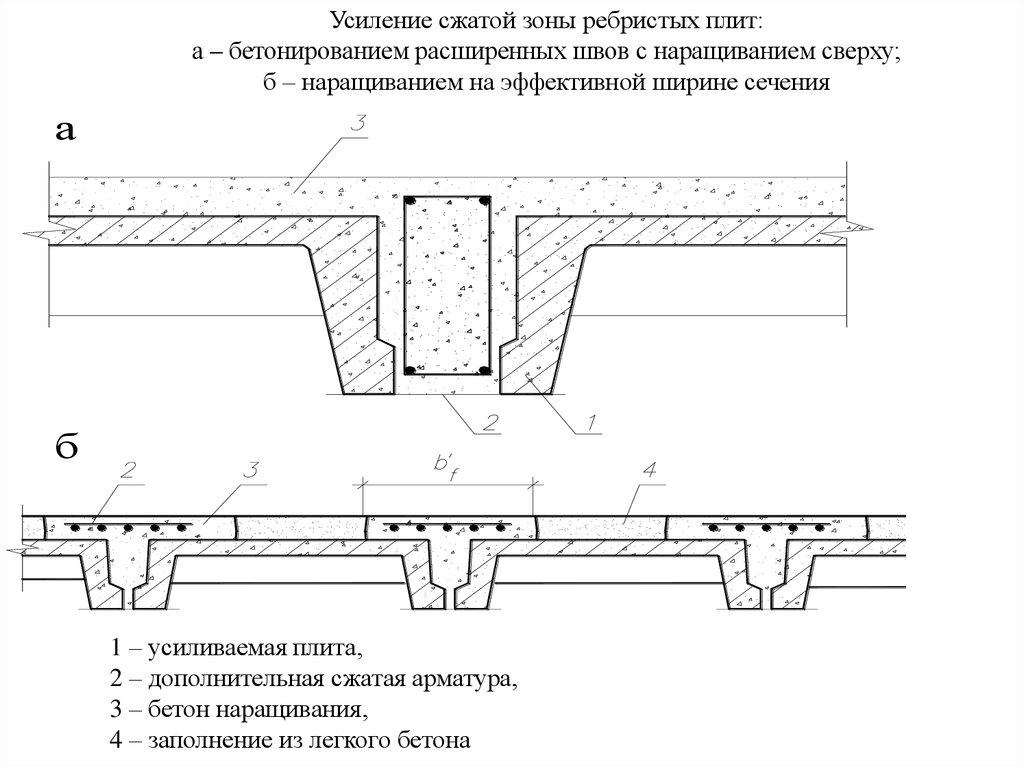 Усиление бетона арматурой чем отличается раствор от бетона цементный
