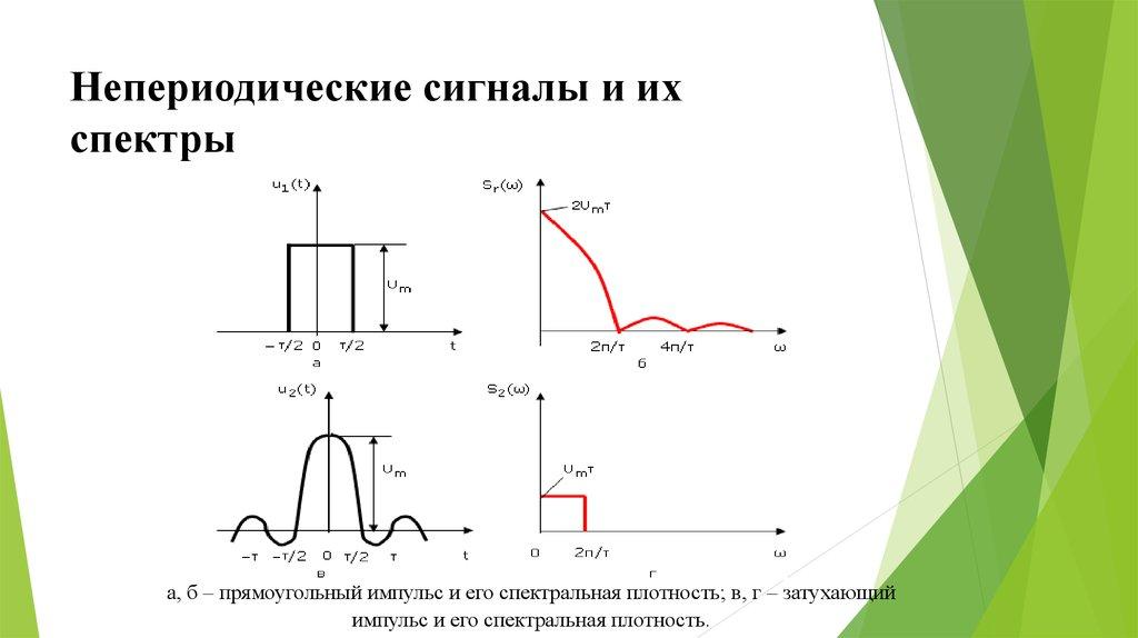 физический смысл спектральной плотности сигнала прошлом
