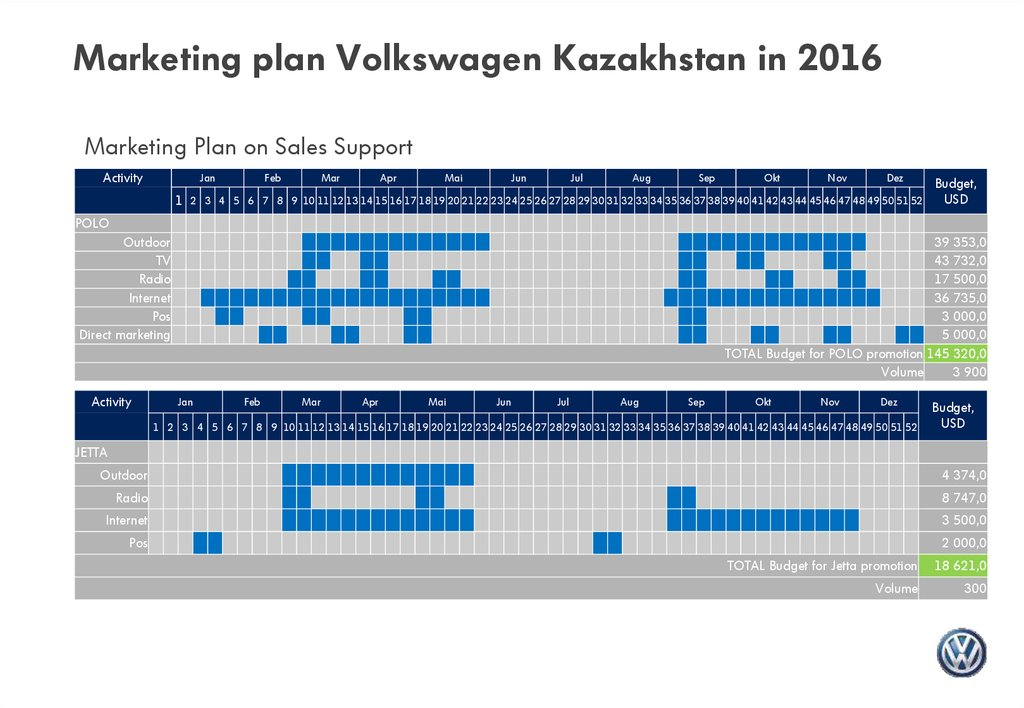 volkswagen marketing channel strategy Pushing marketing activities ahead of orders is a strategic distribution channel strategy used to test demand, while preventing mismanagement of orders.