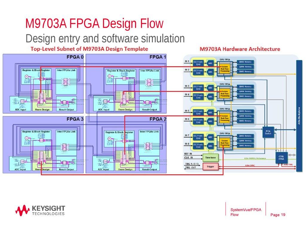 Using systemvue's open FPGA design flow, M8190A Sig Gen