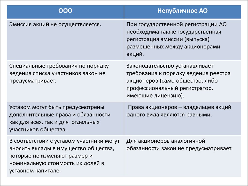 Отличия в регистрации оао и ооо онлайн помощь регистрации ип