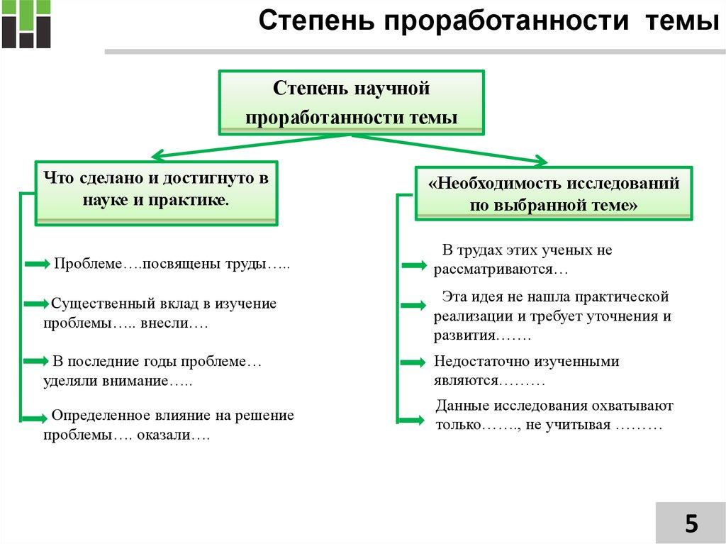 Методология подготовки и написания диссертации online presentation 5