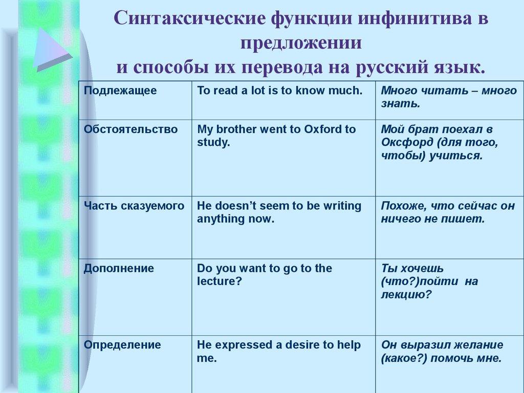 Неправильные глаголы английского языка с транскрипцией и