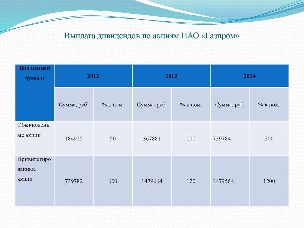 Газпром выплата дивидендов jinxi axle