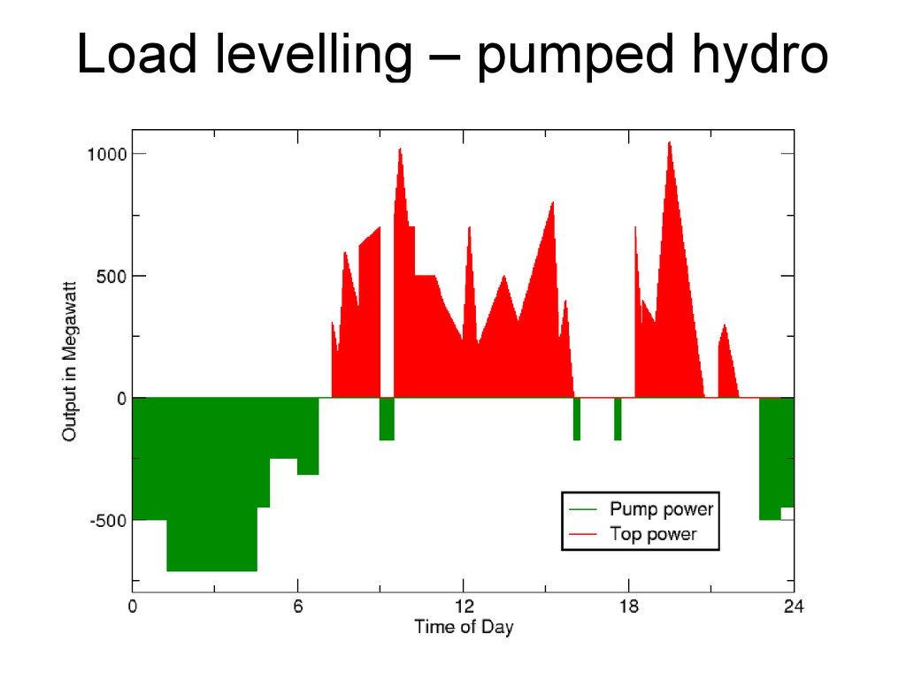 Load levelling – pumped hydro storage