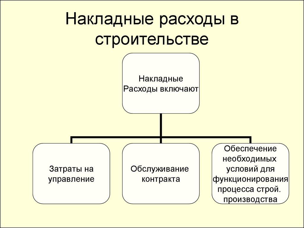 график накладные расходы включают в себя волевой