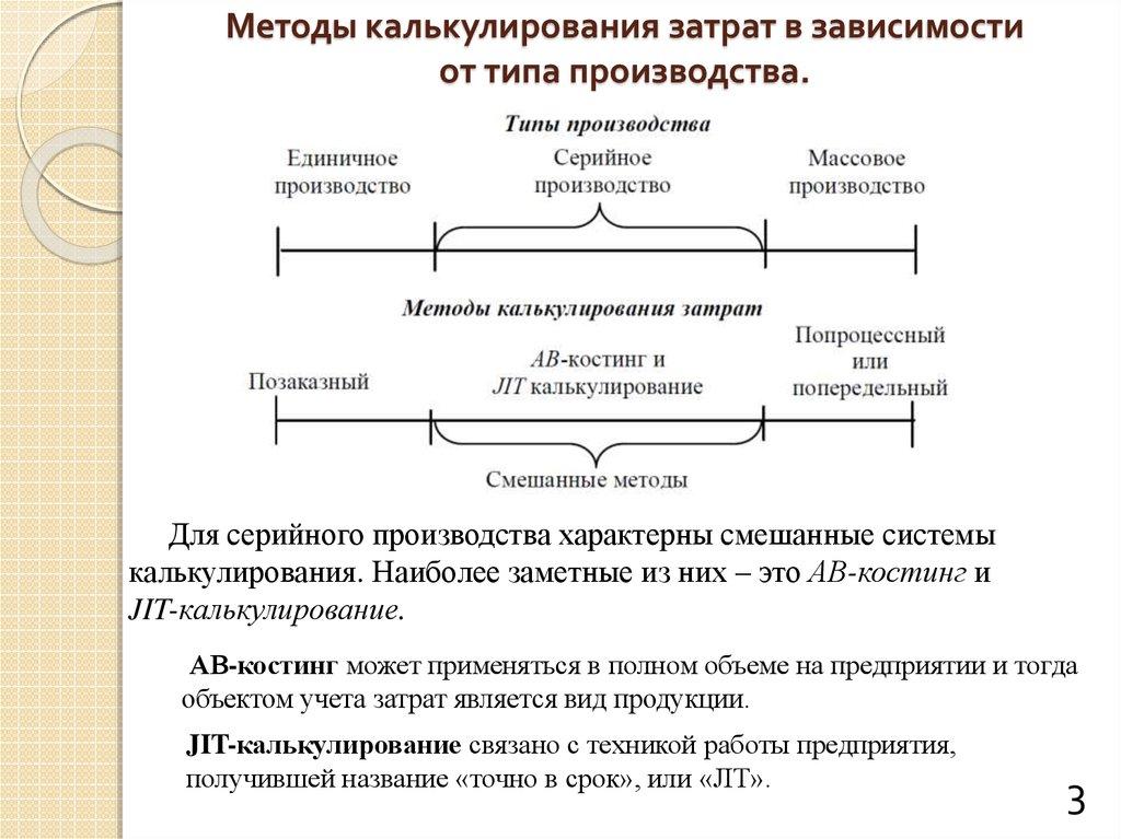продукции шпаргалки калькулирования себестоимости управленческом методы в учете.
