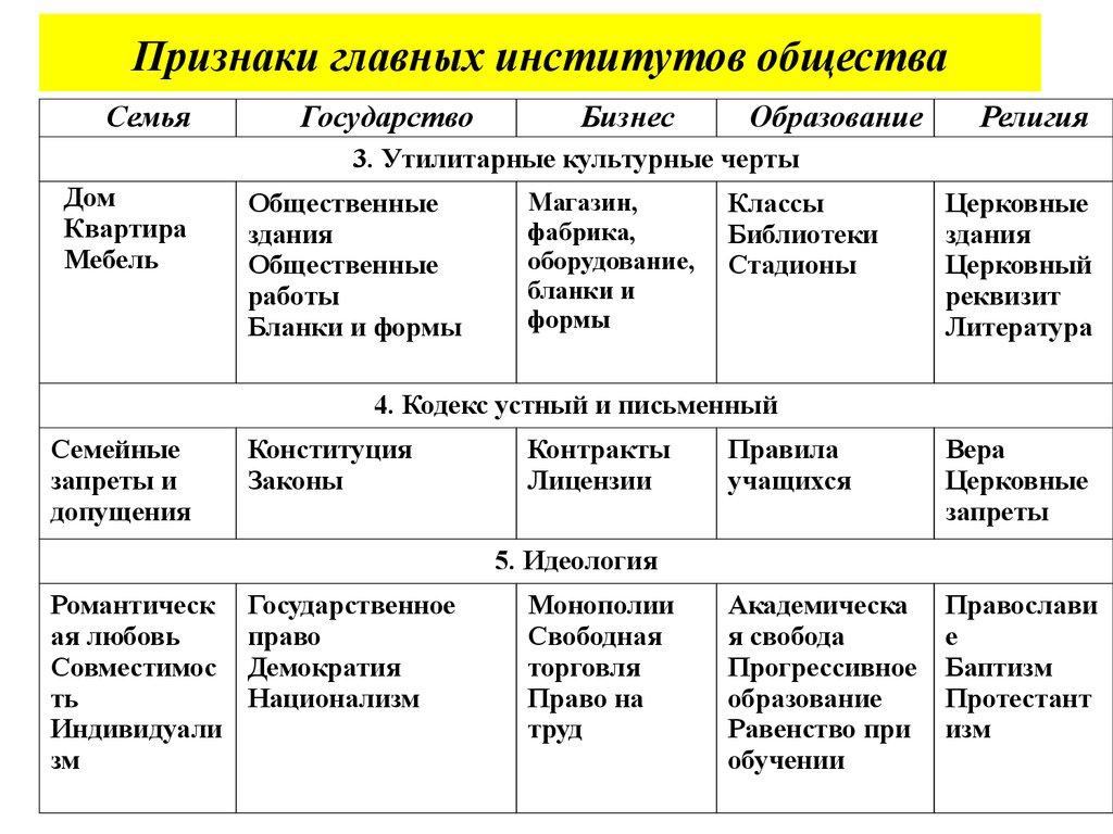 понятие виды признаки и функции социальных институтов выбора термобелья Выбираем