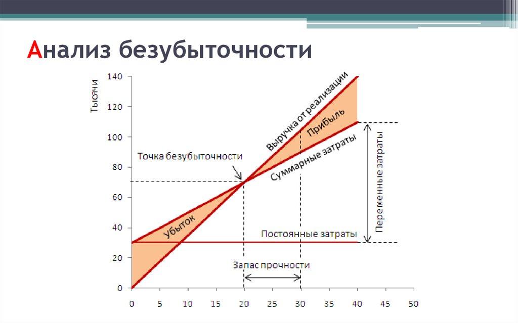 анализ маржинального дохода и точки безубыточности шпаргалка